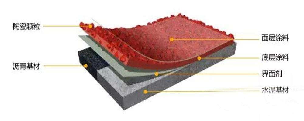 防滑陶瓷颗粒路面施工工艺图